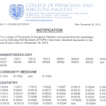 Result of FCPS Part 1 Anesthesiology and Community Medicine for Conventional Exam 18 November 2015