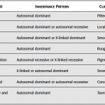 Inheritance Pattern and Special Clinical Features of Amelogenesis Imperfecta